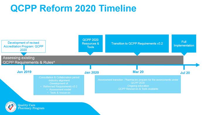 QCPP Reform 2020 Timeline