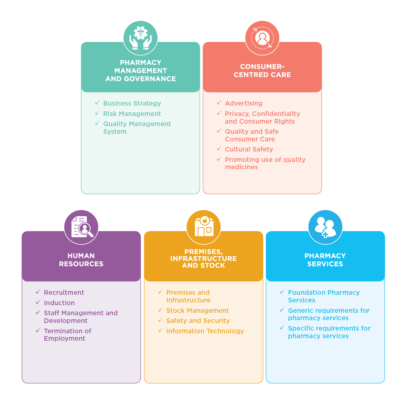 Infographics of 5 domains