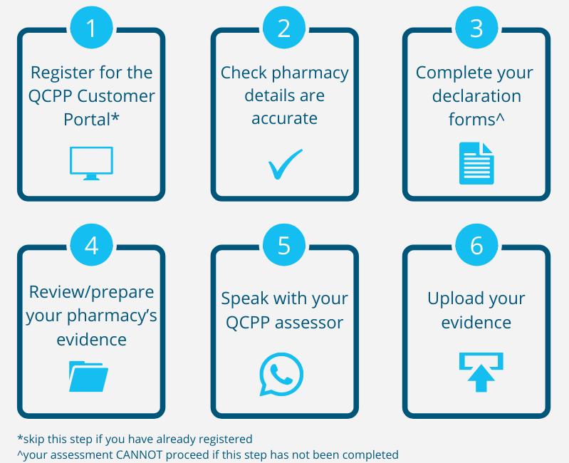 Remote Assessment Checklist